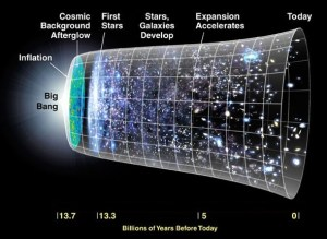 Standard picture of the big bang theory. Dark energy causes the latter-stage expansion.