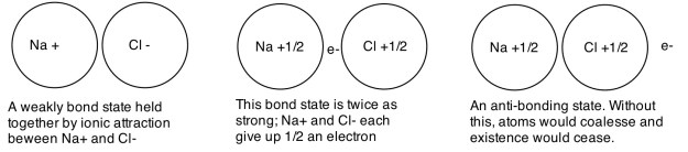 Bond options in NaCl. Note that covalent is the stronger bond option though it requires less ionization.