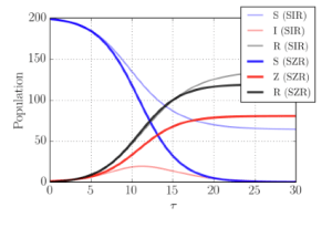 FIG. 1. Example dynamics for progress of a normal disease and a zombie apocalypse for an initial population of 199 unin- fected and 1 infected. The S, Z, and R populations are shown in (blue, red, black respectively, with solid lines for the zombie apocalypse, and lighter lines for the normal plague. t= tNß where N is the total popula- tion. For both models the k/ß = 0.6 to show similar evolutions. In the SZR case, the S population disap- pears, while the SIR is self limiting, and only a fraction of the population becomes infected.
