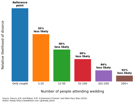 It seems that having lots of people at the wedding is perhaps the single best thing you can do for marriage stability. On the other hand, this graph might show that the sort of person who has 200 good friends is the sort of person to remain happily married.