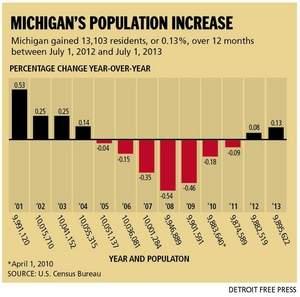 Michigan population change, Detroit Free Press