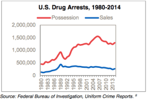 Drug arrests are mostly for possession, not sale, and the spread is rising.