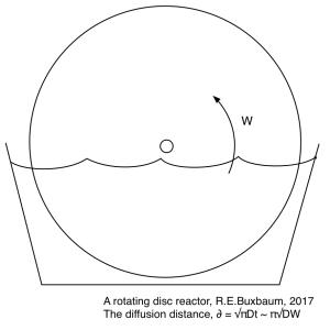A rotating disc sewage reactor.