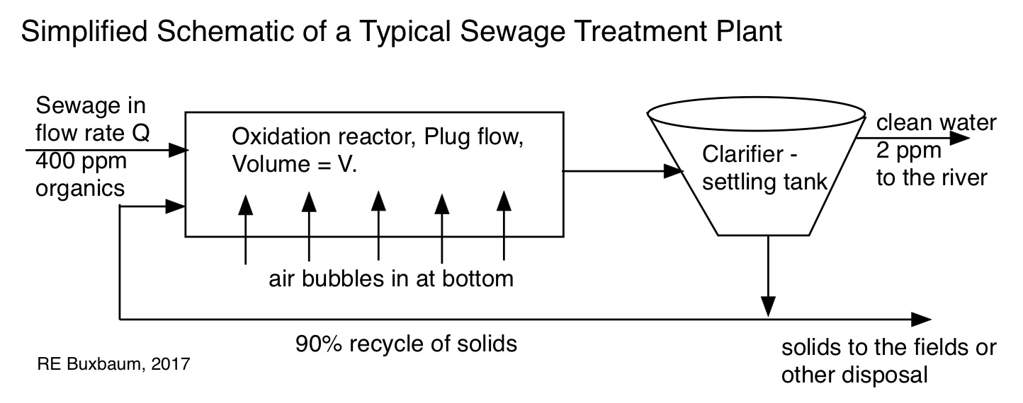 Activated sludge reb research blog simplified sewage plant a plug flow reactor with a 90 solids recycle pooptronica Images