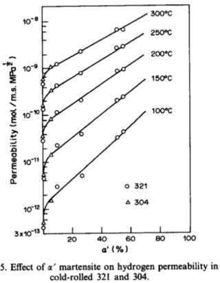 Hydrogen permeation data for SS 340 and SS 321.