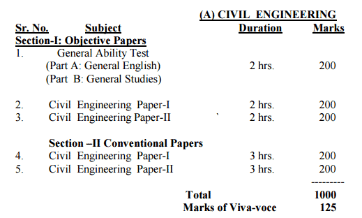HPSC Assistant Engineer Syllabus   Haryana AE Exam Pattern 2015