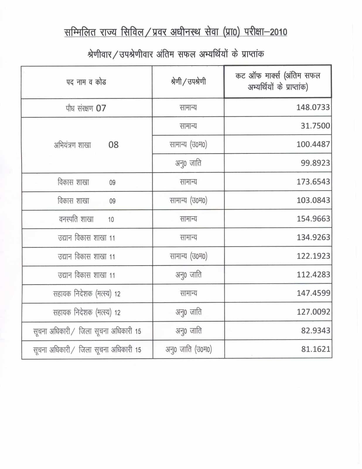 UKPSC Civil upper subordinate Service Cut off 2016   UK State Combined State Civil / Upper Subordinate Service Expected Cut off Marks Category wise pdf @ www.ukpsc.gov.in