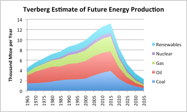 tverberg-estimate-of-future-energy-production