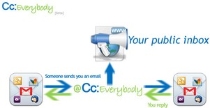 cceverybody small cc:Everybody   the free public email inbox
