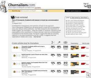 churnalism2 thumb Churnalism.com   distinguishing journalism from press release fodder