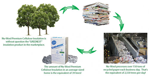 recycling diagram Nu wool   the innovative home insulation made from recycled newsprint