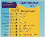 everysmartwatch Ultimate Smartwatch Chart   the complete buyers guide for (almost) every smartwatch (70+) on the market