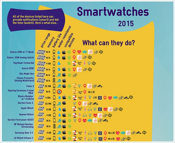 Ultimate Smartwatch Chart – the complete buyer's guide for (almost) every smartwatch (70+) on the market