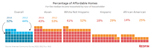 Affordability By Race