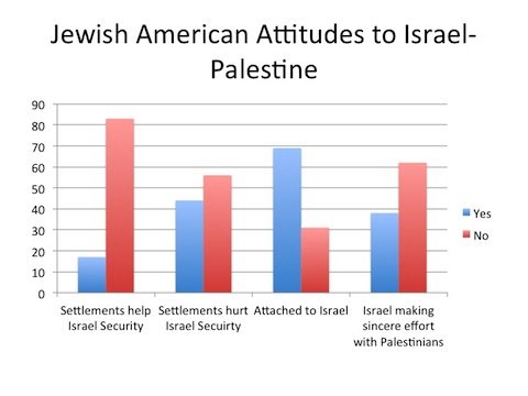 Jewish Americans turning their backs on Israel