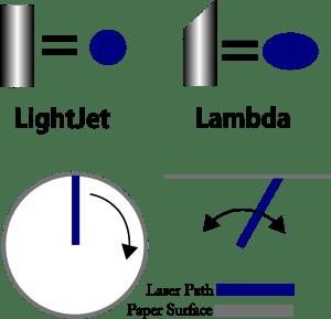 LightJetLamdaLaserCompare