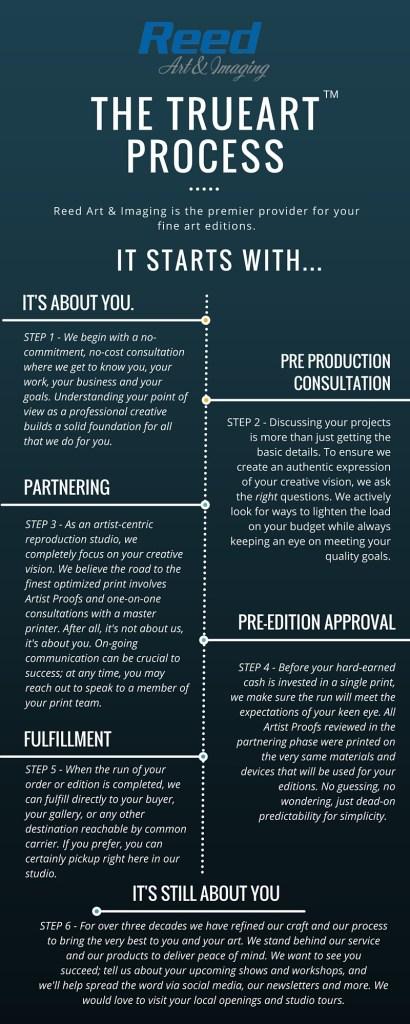 The TruArt Process