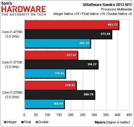 Nuovi benchmark per Haswell i7 4770K