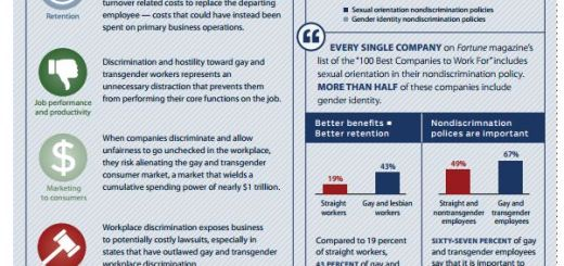 Costs of LGBT Workplace discrimination