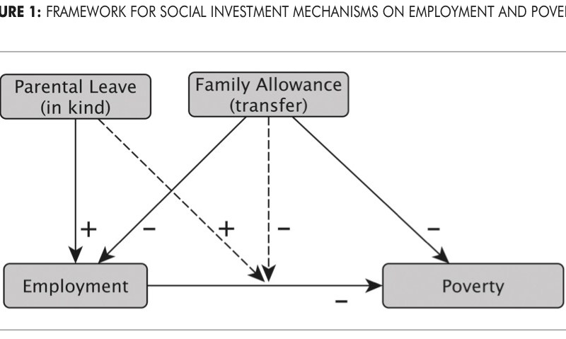 Social Investment