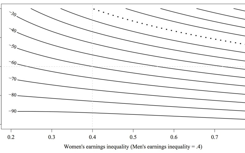 Women's earnings