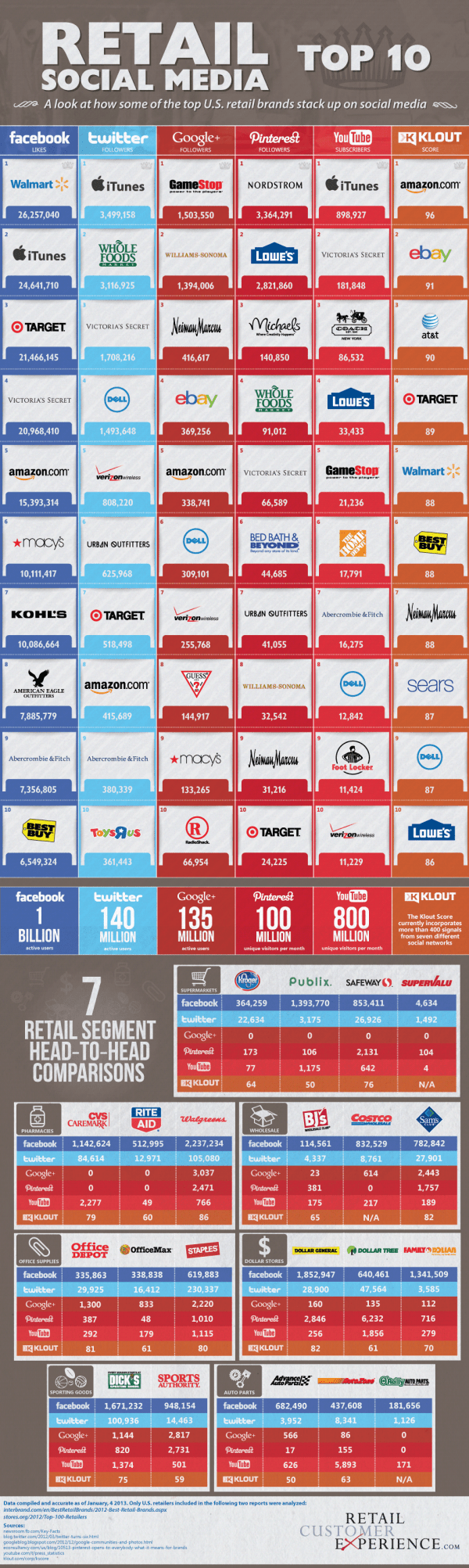 Retail Social Media Top 10 [Infographic]