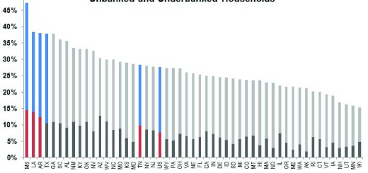 Unbanked-and-Underbanked-Chart-01