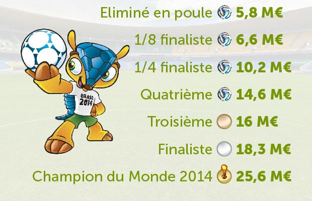 Prime-du-Mondial-2014