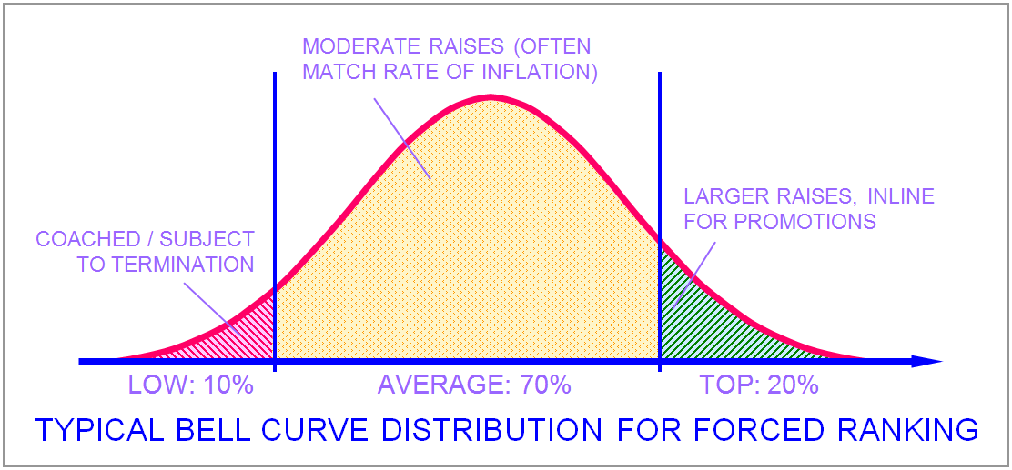 Bell curve for forced ranking / performance management