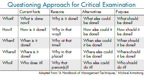 Questioning Approach Critical Examination