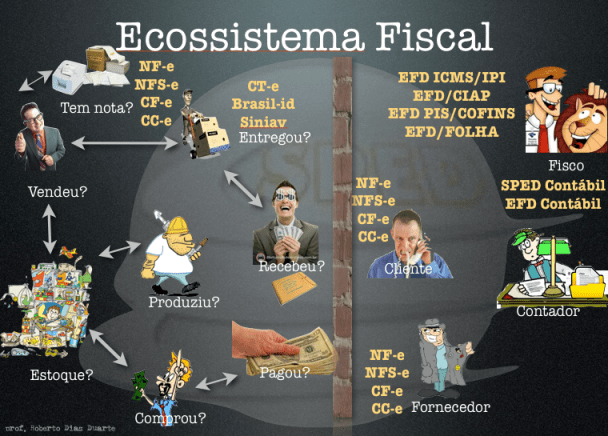 sped artigosderobertodiasduarte  SPED: EFD ICMS/IPI: Posso gerar o SPED a partir do Sintegra?   Big Brother Fiscal