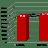 Franchising brasileiro cresce  7,6% no primeiro trimestre de 2016