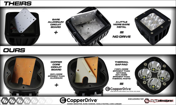 copperdrive oursvstheirs CopperDrive®   Shines Brighter, Runs Harder, Cools Faster, Lives Longer