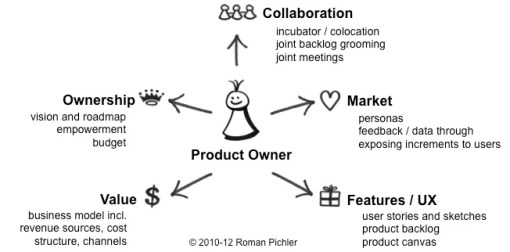 Product Owner on one page - Roman Pincher