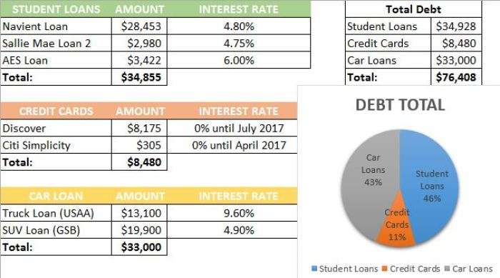 April Debt Pay-Off Report 2016