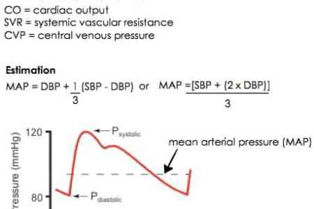 map mean arterial pressure calculation