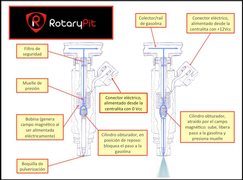 Inyector gasolina RX8 funcionamiento conceptual jird20 RotaryPit