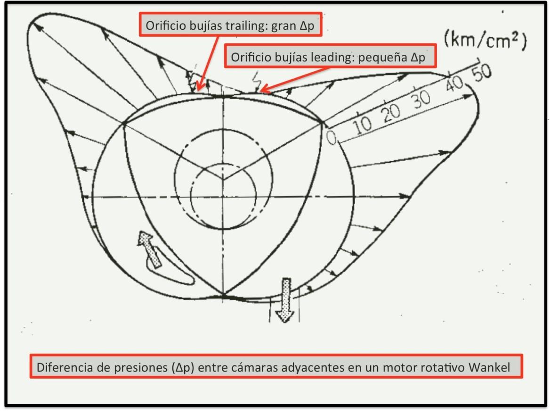 diferencia presiones cámaras adyacentes motor Wankel RX8 RotaryPit