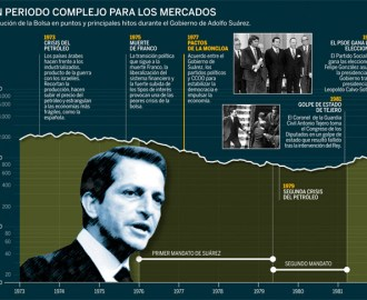 Economía de Adolfo Suárez