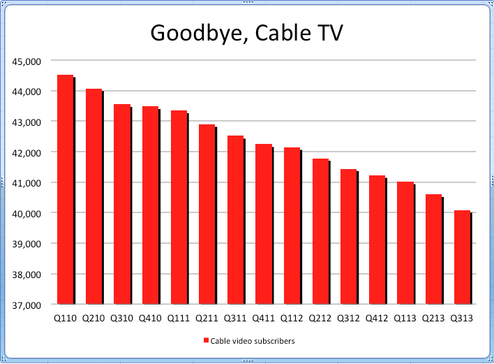 Cable TV subscriber decline 2010-13