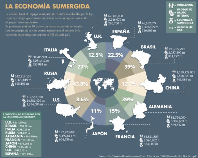 economía sumergida vs PIB