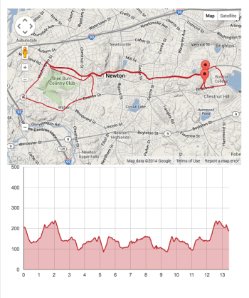 Runner's World Heartbreak Hill Half Marathon Course and Elevation