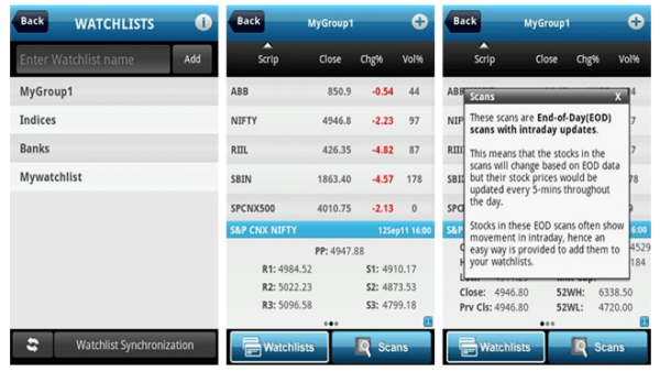 Best mobile trading app india