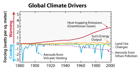 global-climate-drivers