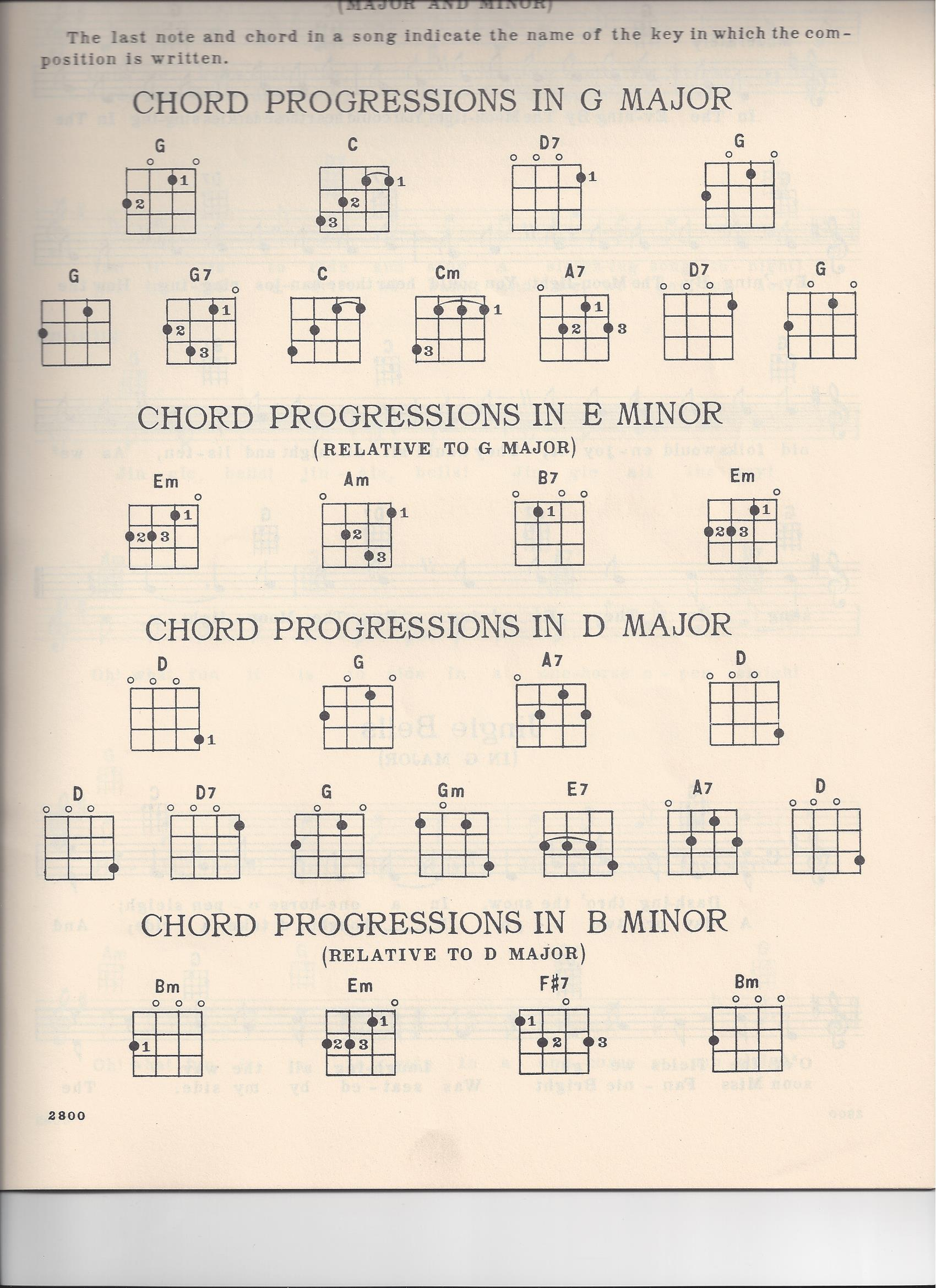 Ukulele d tuning and chord chart scans fan guitar and ukulele d tuning ukulele chords hexwebz Choice Image