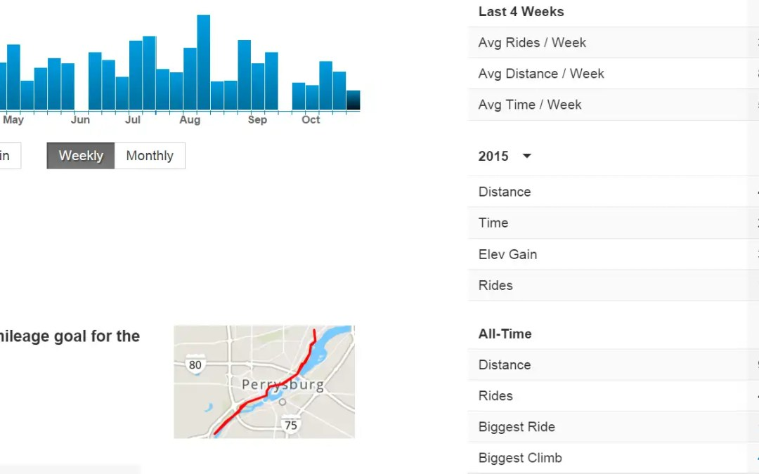 My 2015 Cycling Mileage Goal Reached with Time to Spare!