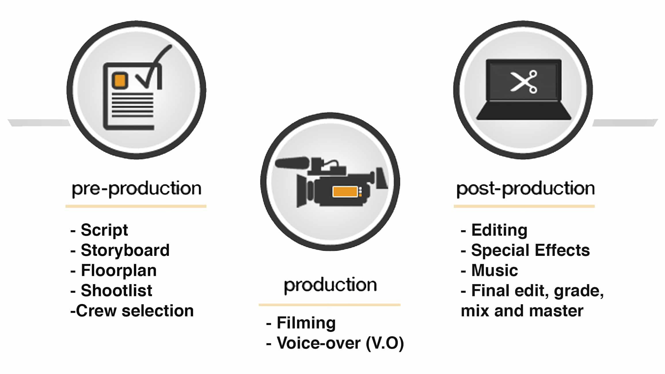 Video production process, Video production process image, movie production process, film production process, pre production postproduction pre production,