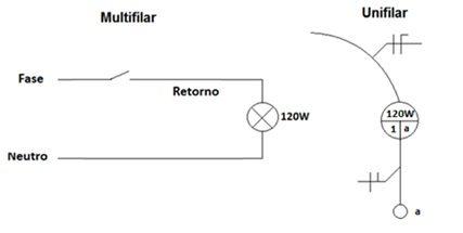 Instalação com diagrama multifilar simples