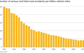UK-stats-on-accidents-per-billion-km