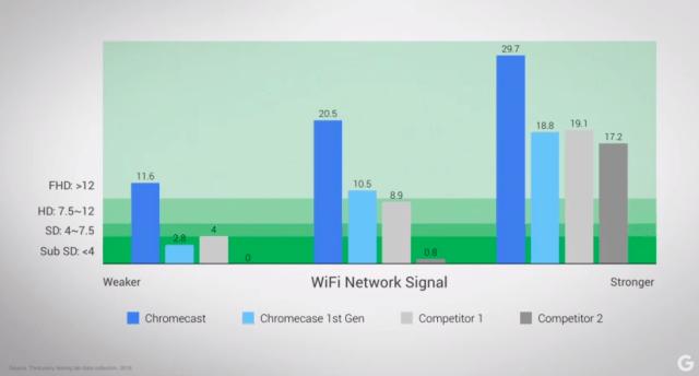 chromecast-performance-wifi